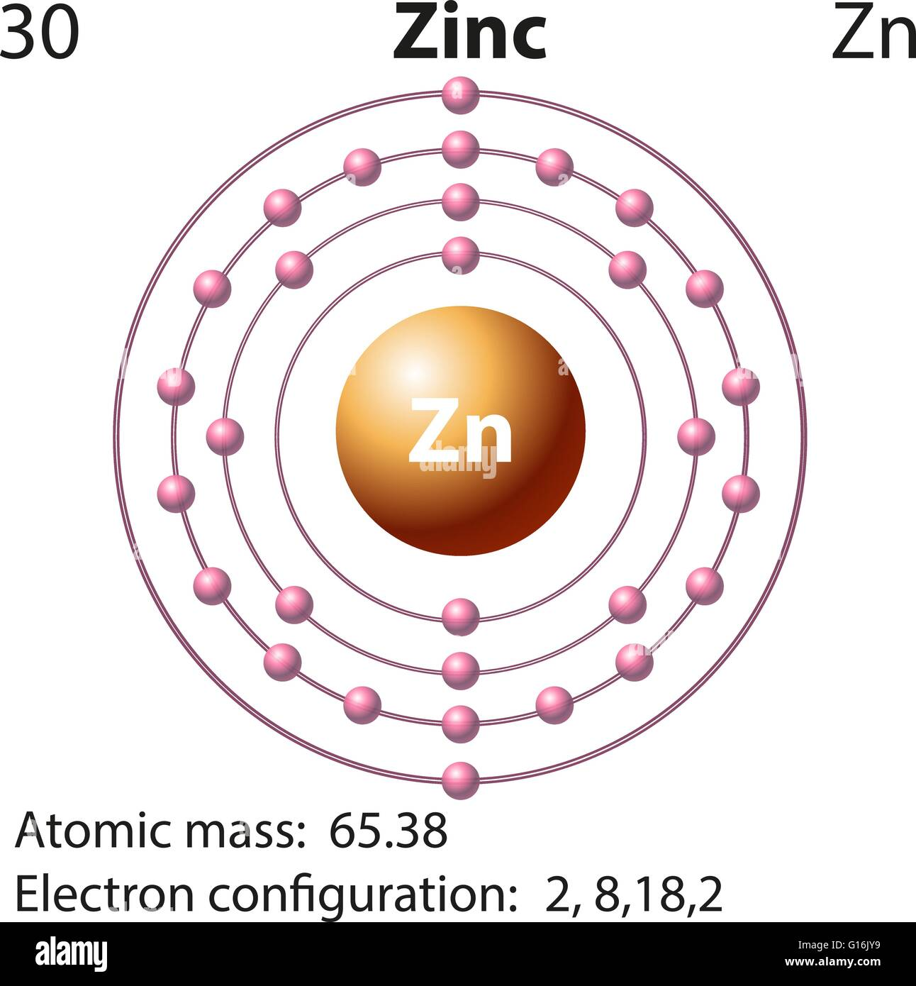Symbol and electron diagram for zinc illustration stock vector art symbol and electron diagram for zinc illustration ccuart Images
