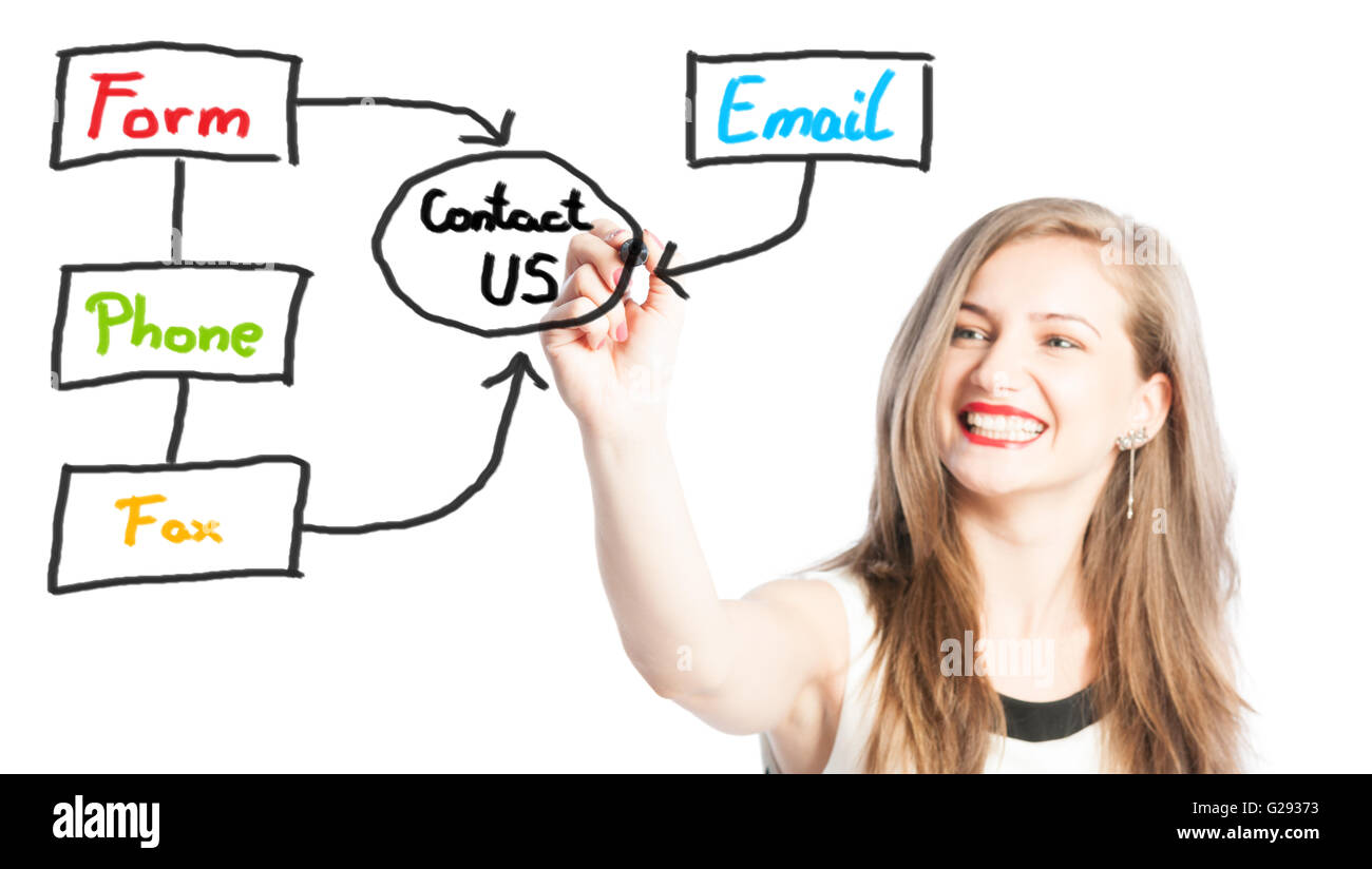 Contact us concept using email, phone, fax or form - Stock Image