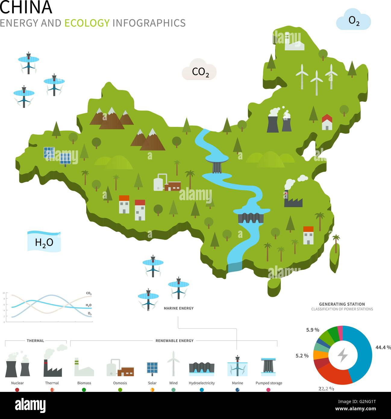 Energy industry and ecology of China - Stock Image