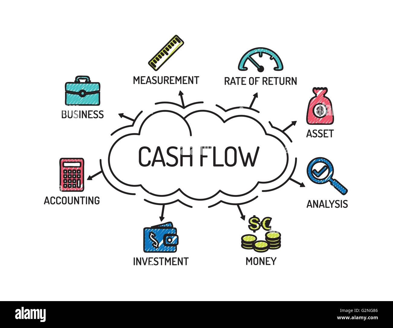 cash flow chart with keywords and icons sketch stock vector art