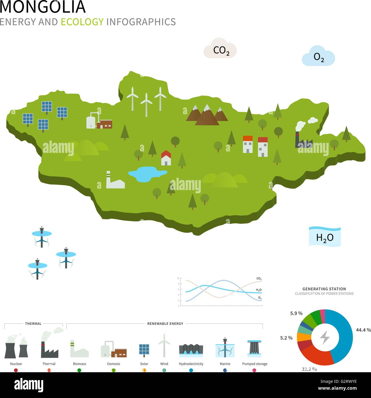 Energy industry and ecology of Mongolia - Stock Vector