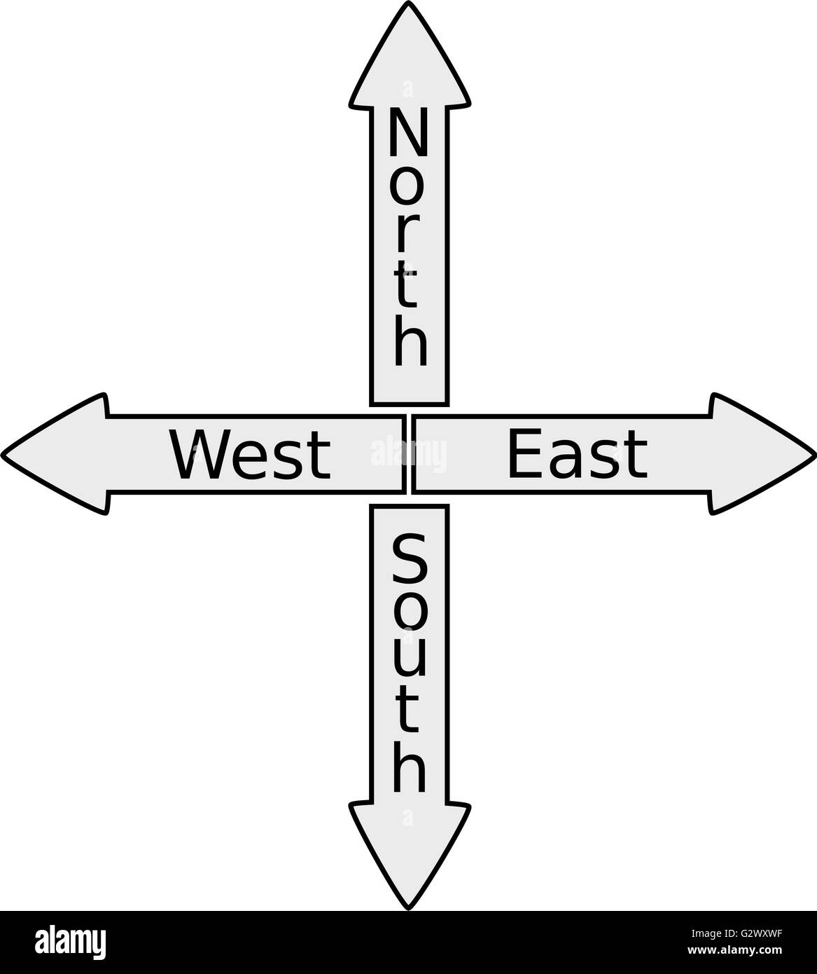 sign north south north east west south signpost shows travel or direction G2WXWF sign north, south, north east west south signpost shows travel or