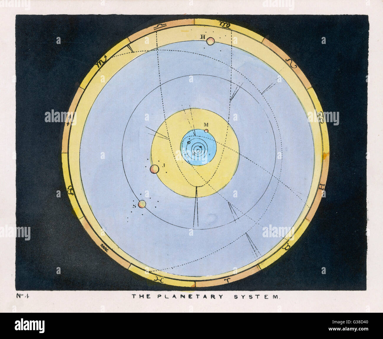 The planetary system.         Date: 1849 - Stock Image