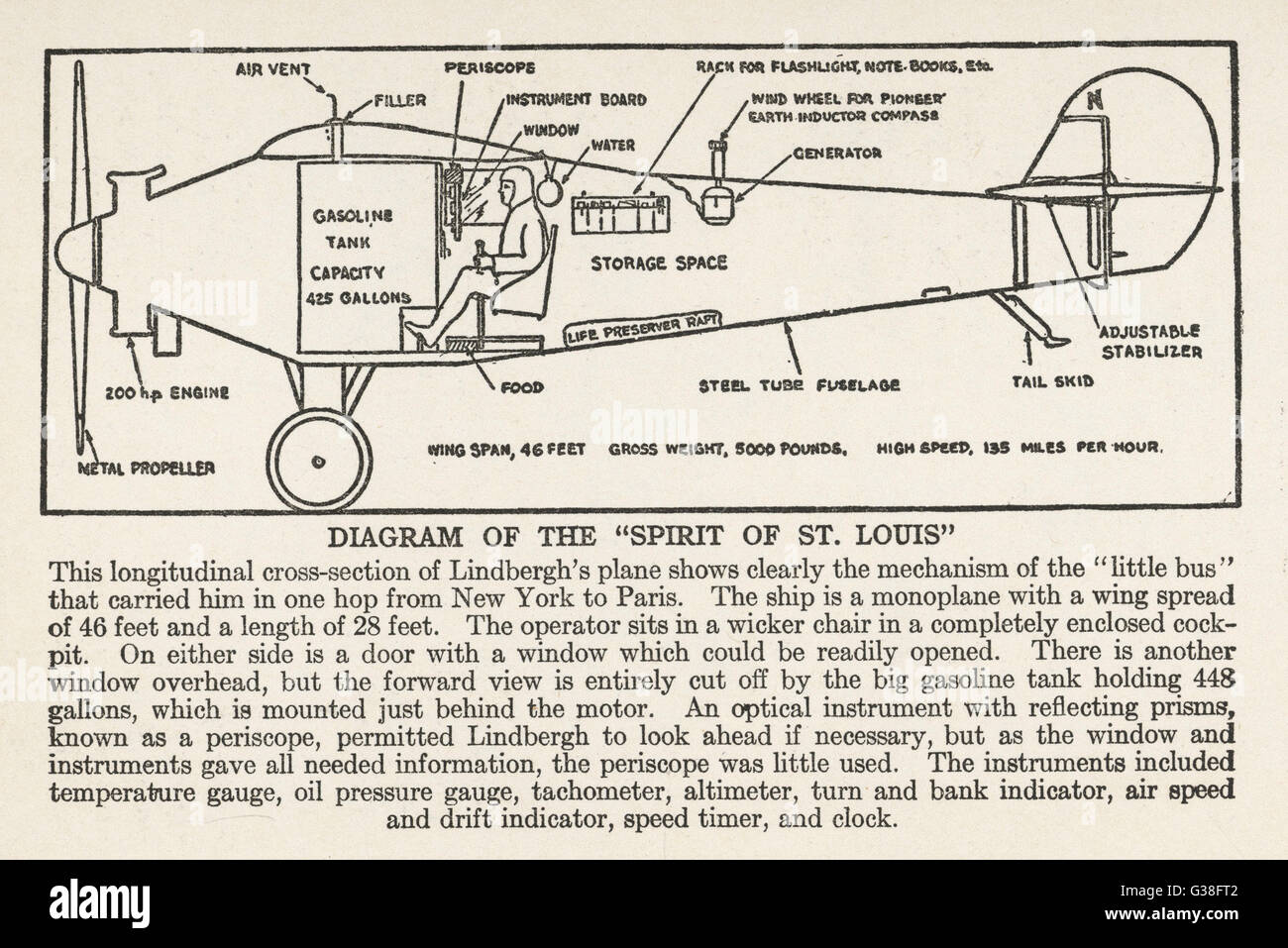 A longitudinal cross-section  diagram of the 'Spirit of St.  Louis'.       Date: 1927 - Stock Image