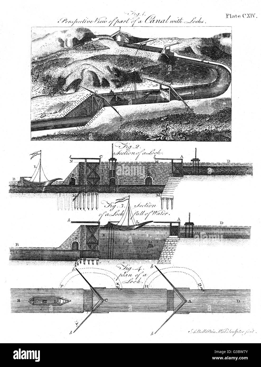 A perspective view of part of a canal with locks, 1797.     Date: 1797 - Stock Image