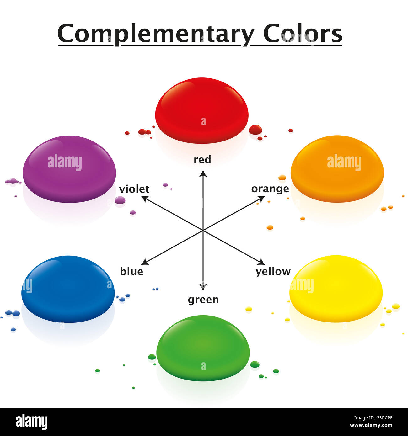 complementary colors chart opposing watercolor drops in a circle