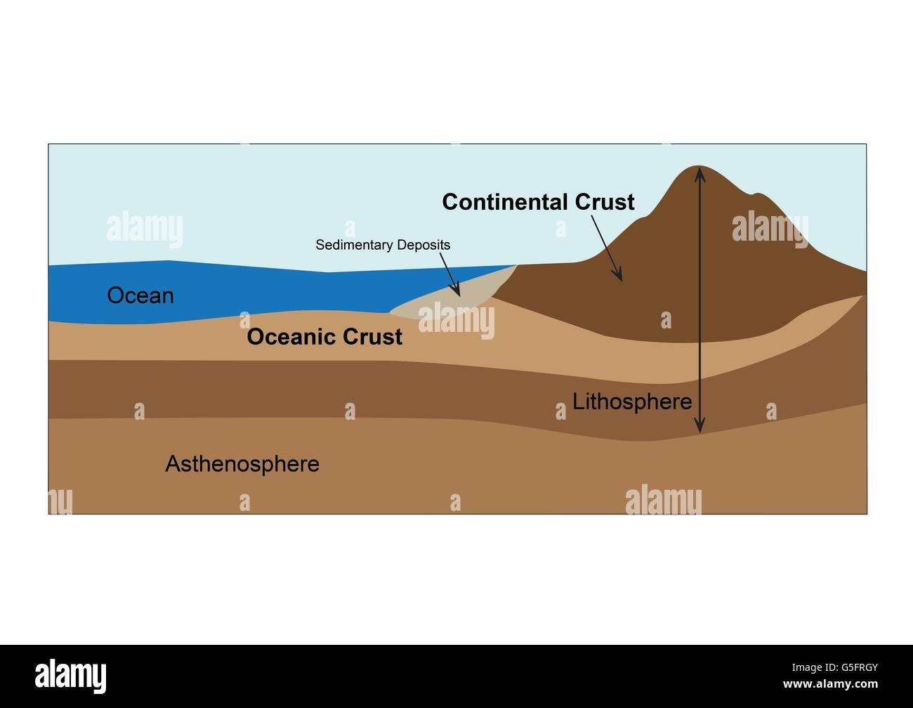 Diagram of earths crust and mantle stock photo 106683275 alamy diagram of earths crust and mantle ccuart Gallery