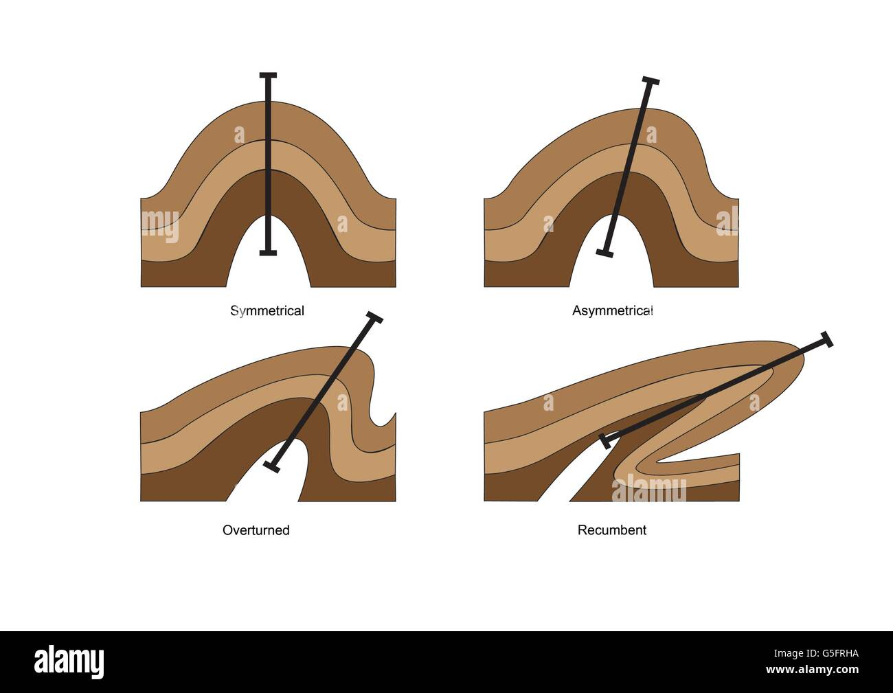 Diagrams of Geological folds - Stock Image