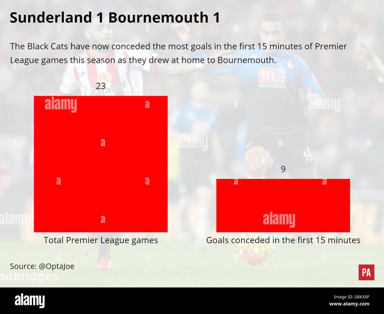 Soccer - Sunderland v AFC Bournemouth Match Graphic - Stock Image