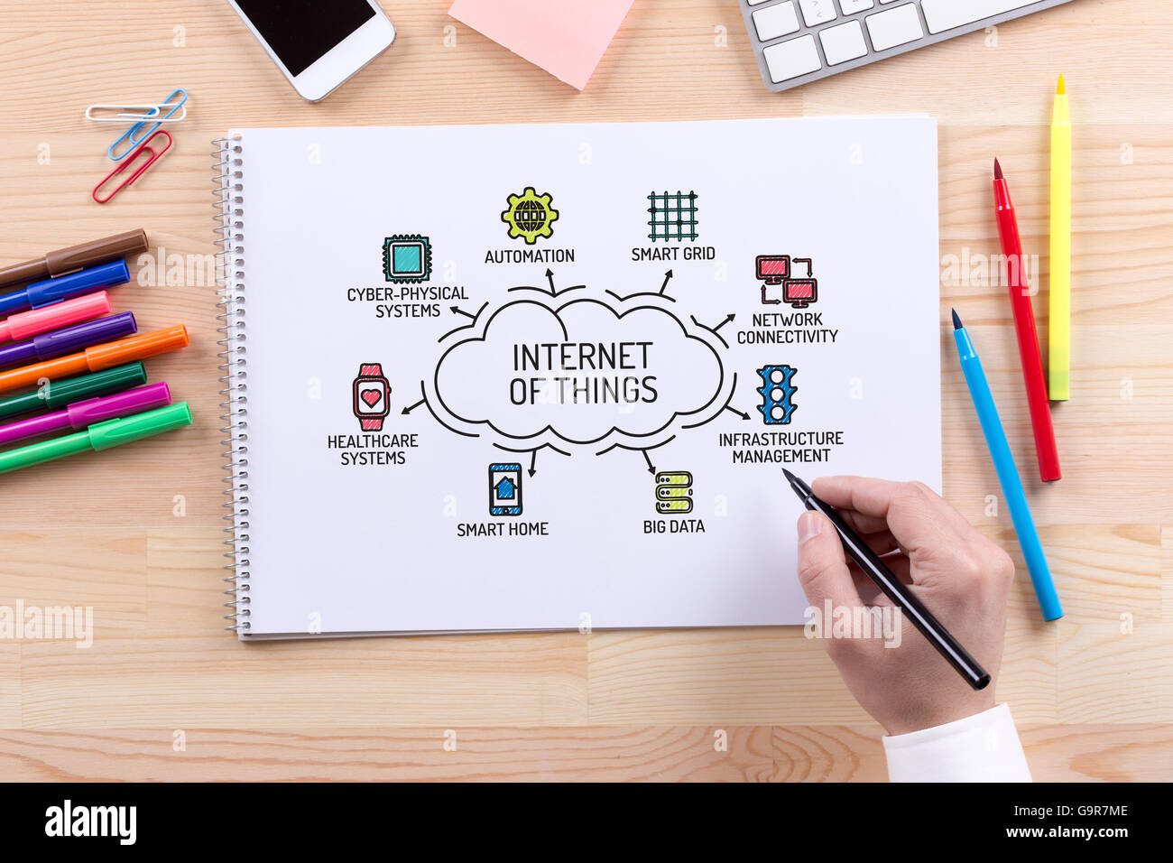 Internet of Things chart with keywords and sketch icons Stock Photo