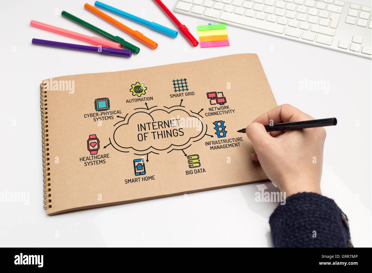 Internet of Things chart with keywords and sketch icons - Stock Image