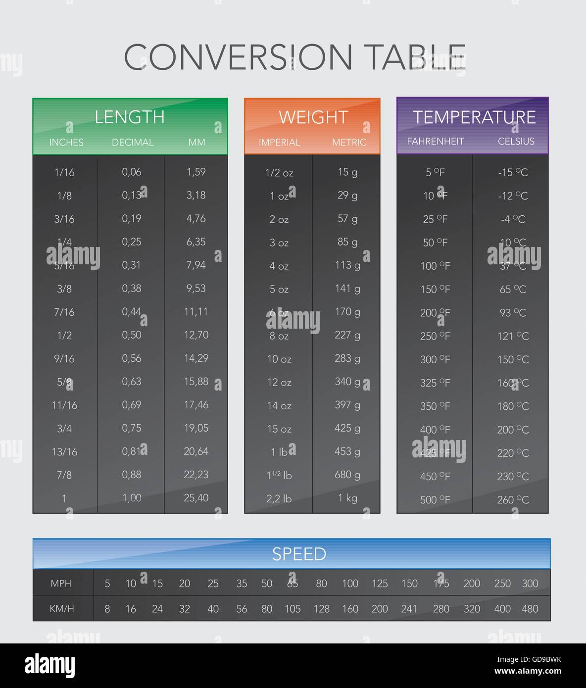 various measurement table chart - Stock Image