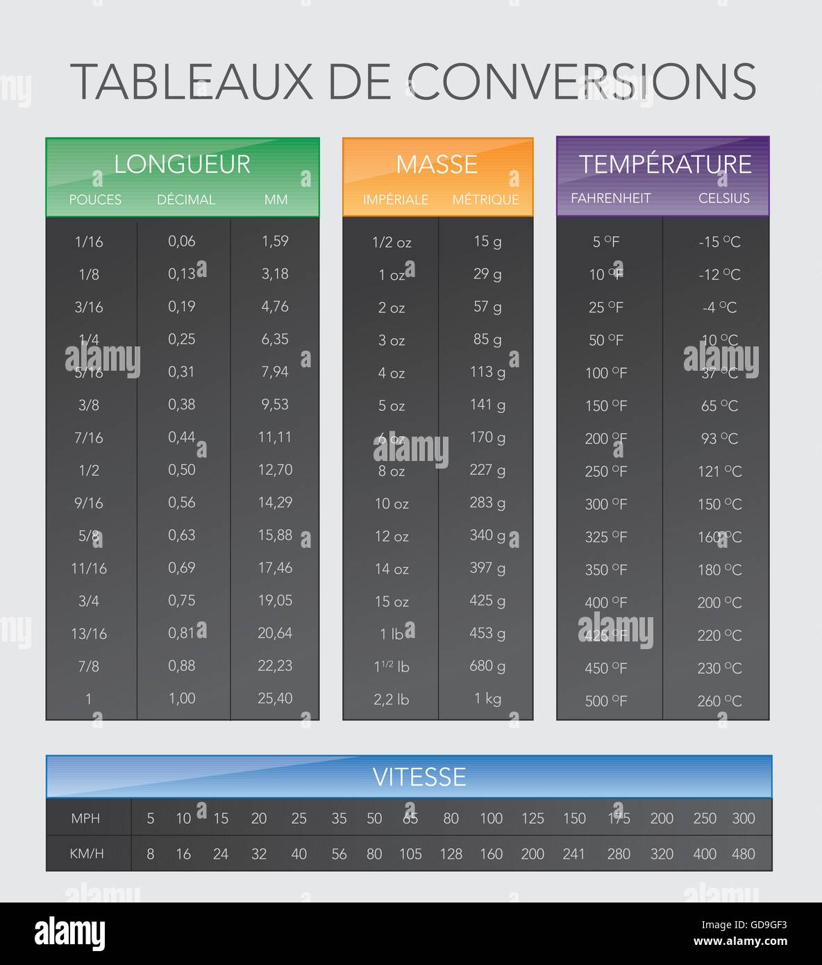 French various measurement table chart - Stock Image