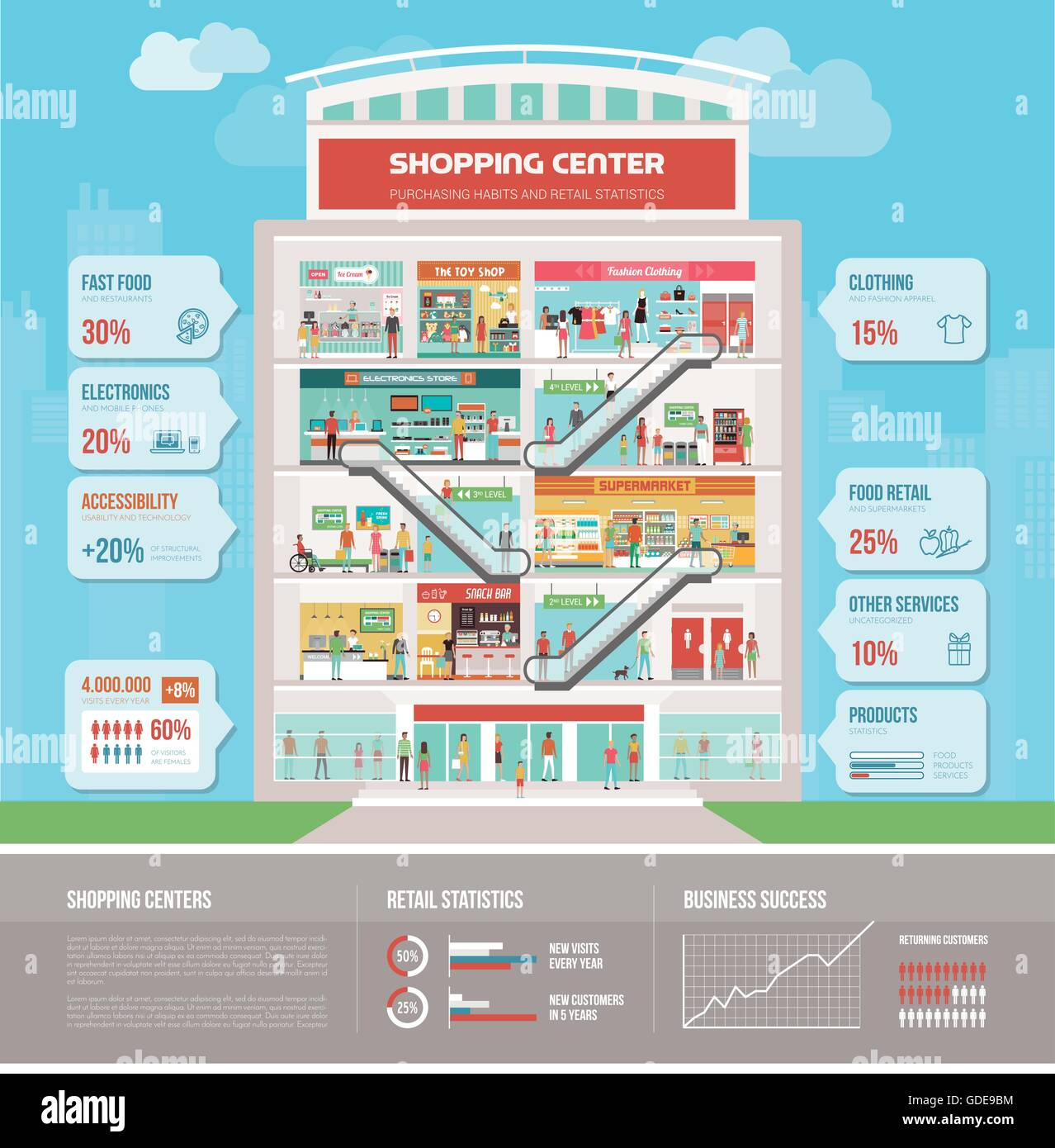 Shopping center building infographic with bar, reception, supermarket, electronics store, clothing store, toy shop, - Stock Image