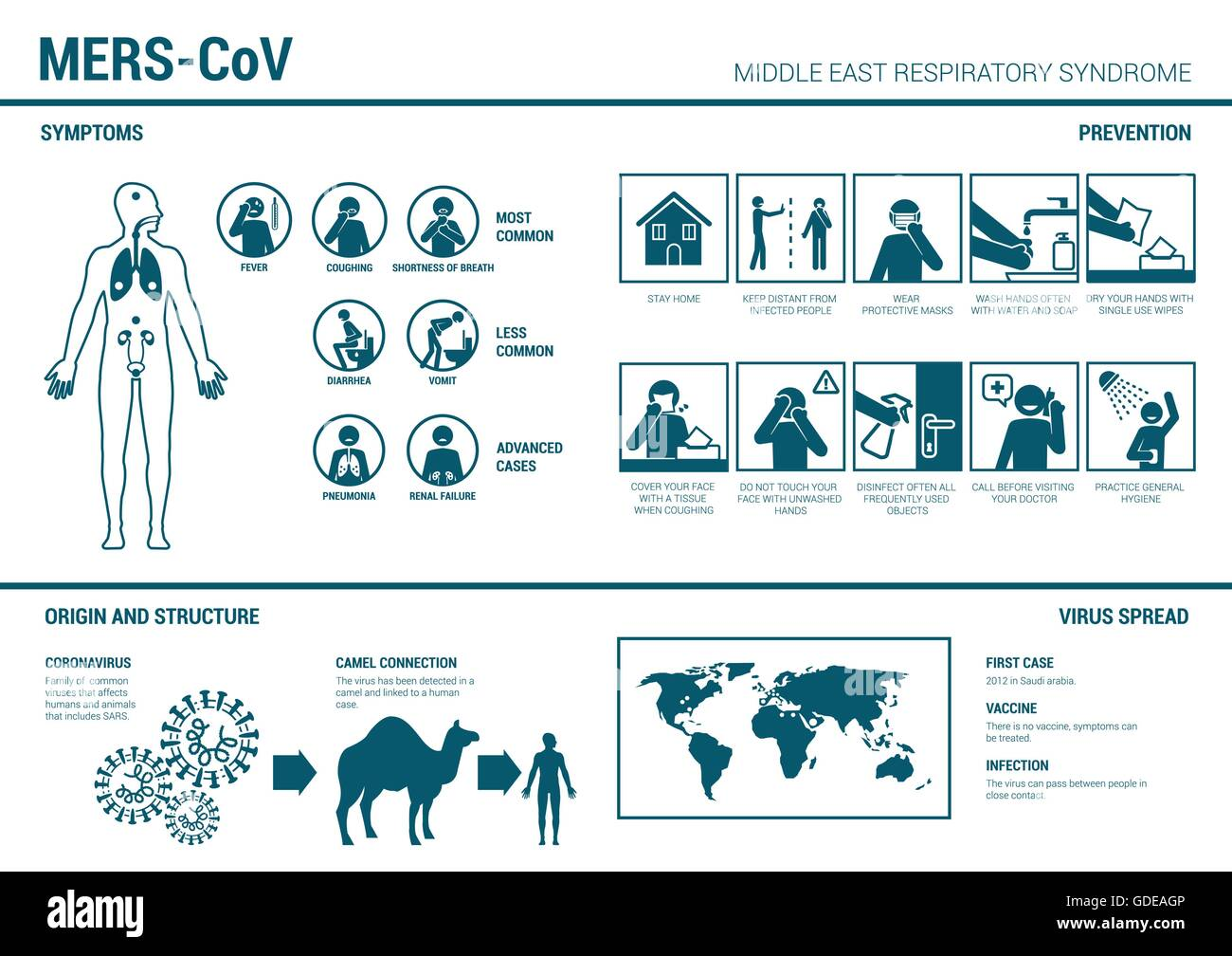 MERS_CoV infographics with symptoms, prevention medical procedures, virus structure and spread on world map - Stock Image