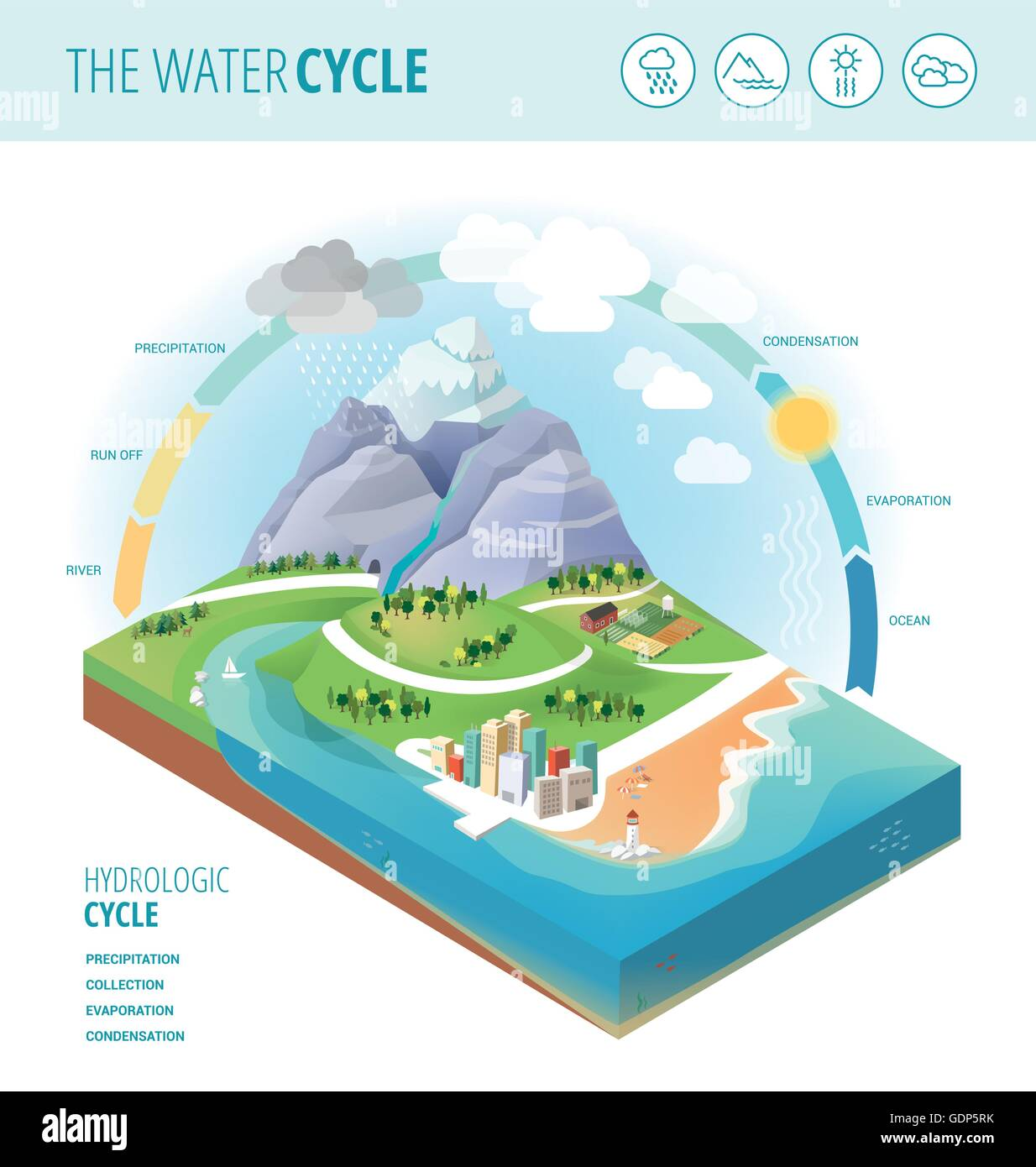 The water cycle diagram showing precipitation, collection, evaporation and condensation of water on a landscape - Stock Image