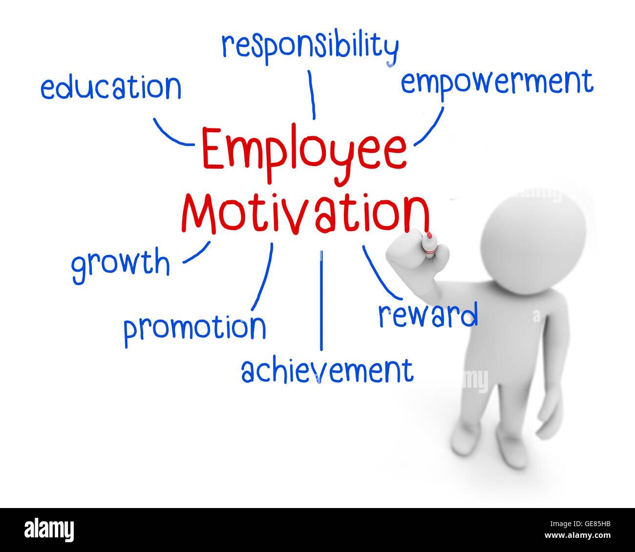 employee motivation text ,business man writing employee motivation concept ,Man explain the meaning of employee - Stock Image