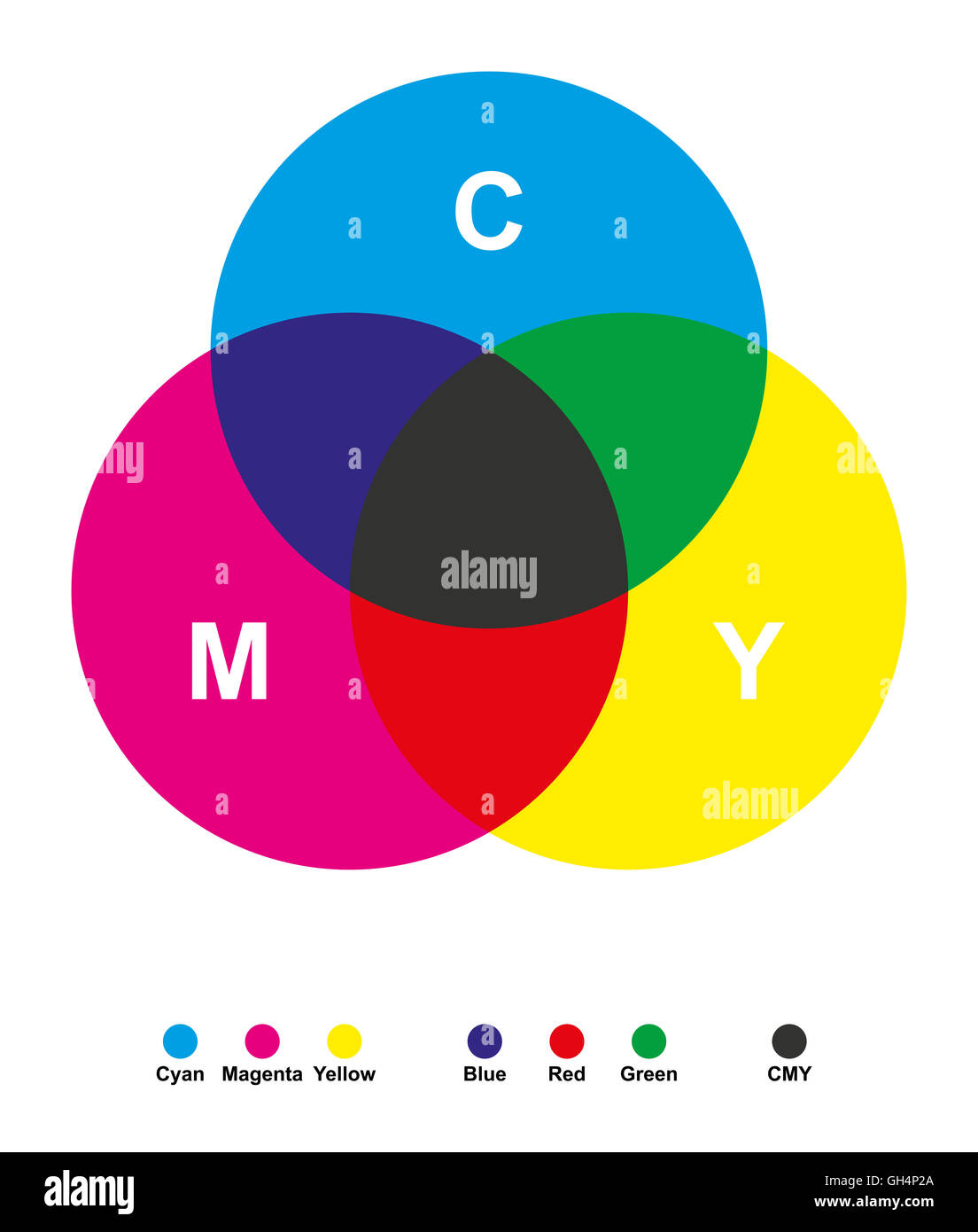 Subtractive color mixing. Color synthesis. Cyan, magenta, yellow and black for printing in CMYK. - Stock Image