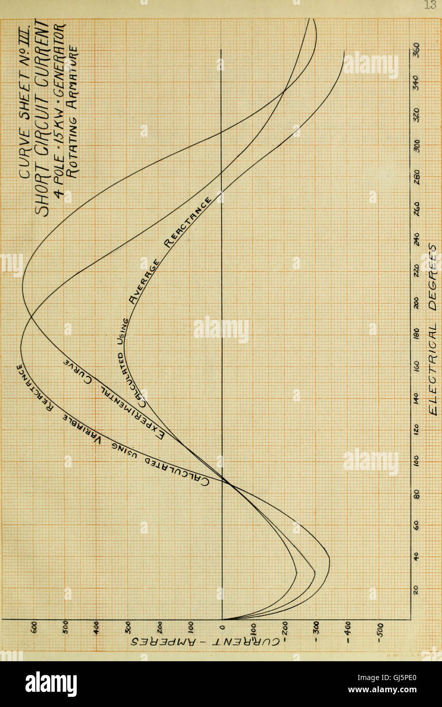 Short Circuit Stock Photos Images Page 2 Alamy Generator The Influence Of Varying Reactance Upon Phenomena In Alternators 1913
