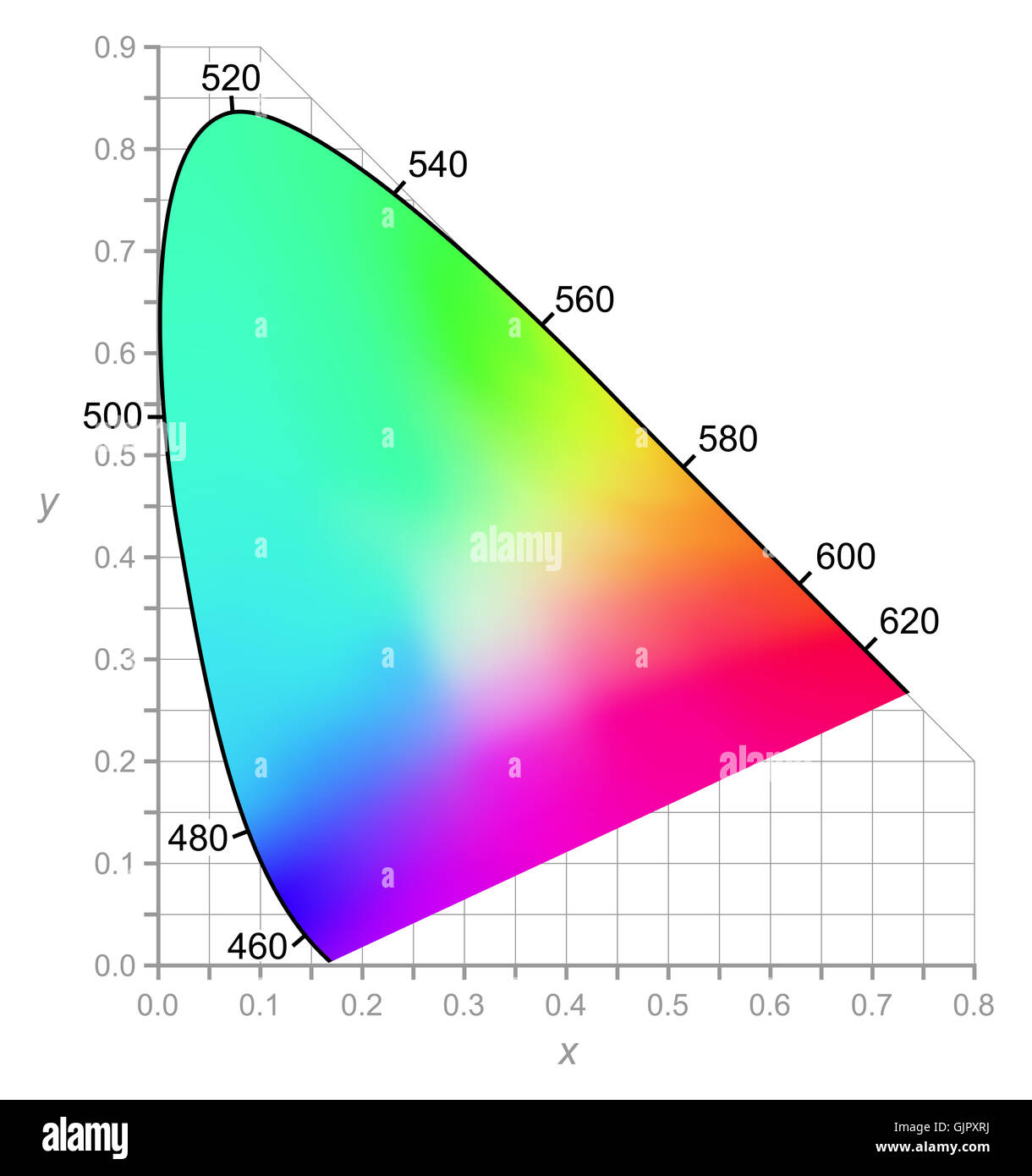 Cie chromaticity diagram describes color as seen by the human eye in cie chromaticity diagram describes color as seen by the human eye in full daylight two dimensional diagram of colors ccuart Choice Image