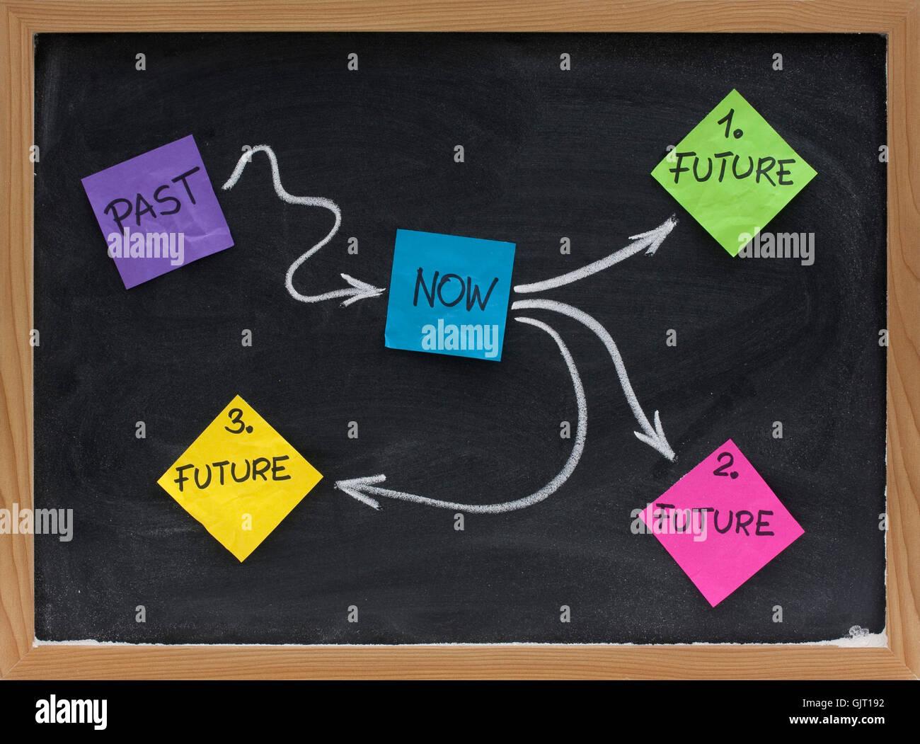 present future past - Stock Image