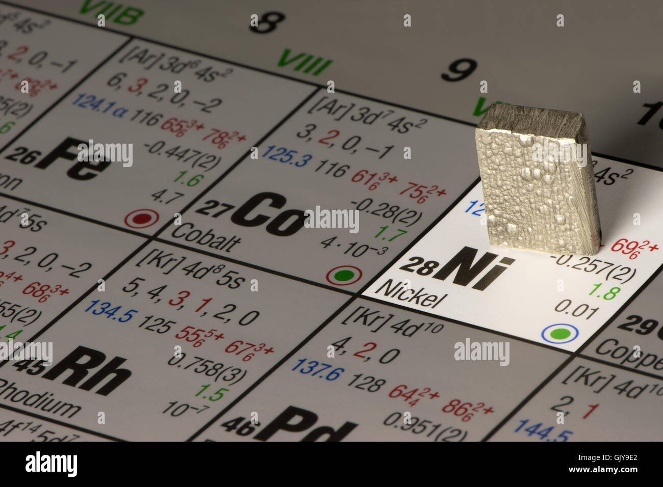 Piece Of Nickel On Periodic Table Of Elements Stock Photo 114926170