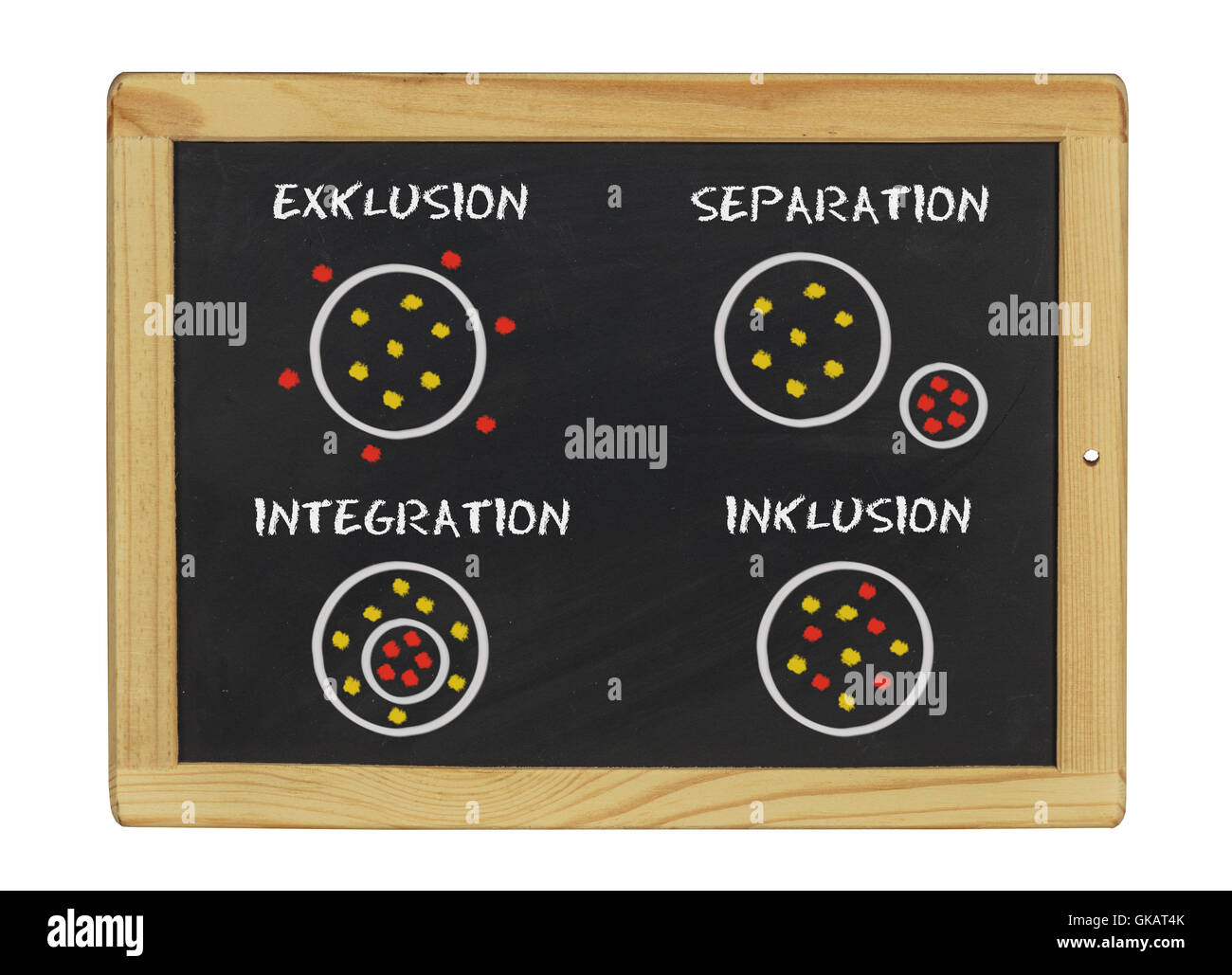 inclusion - integration - exclusion - separation - Stock Image