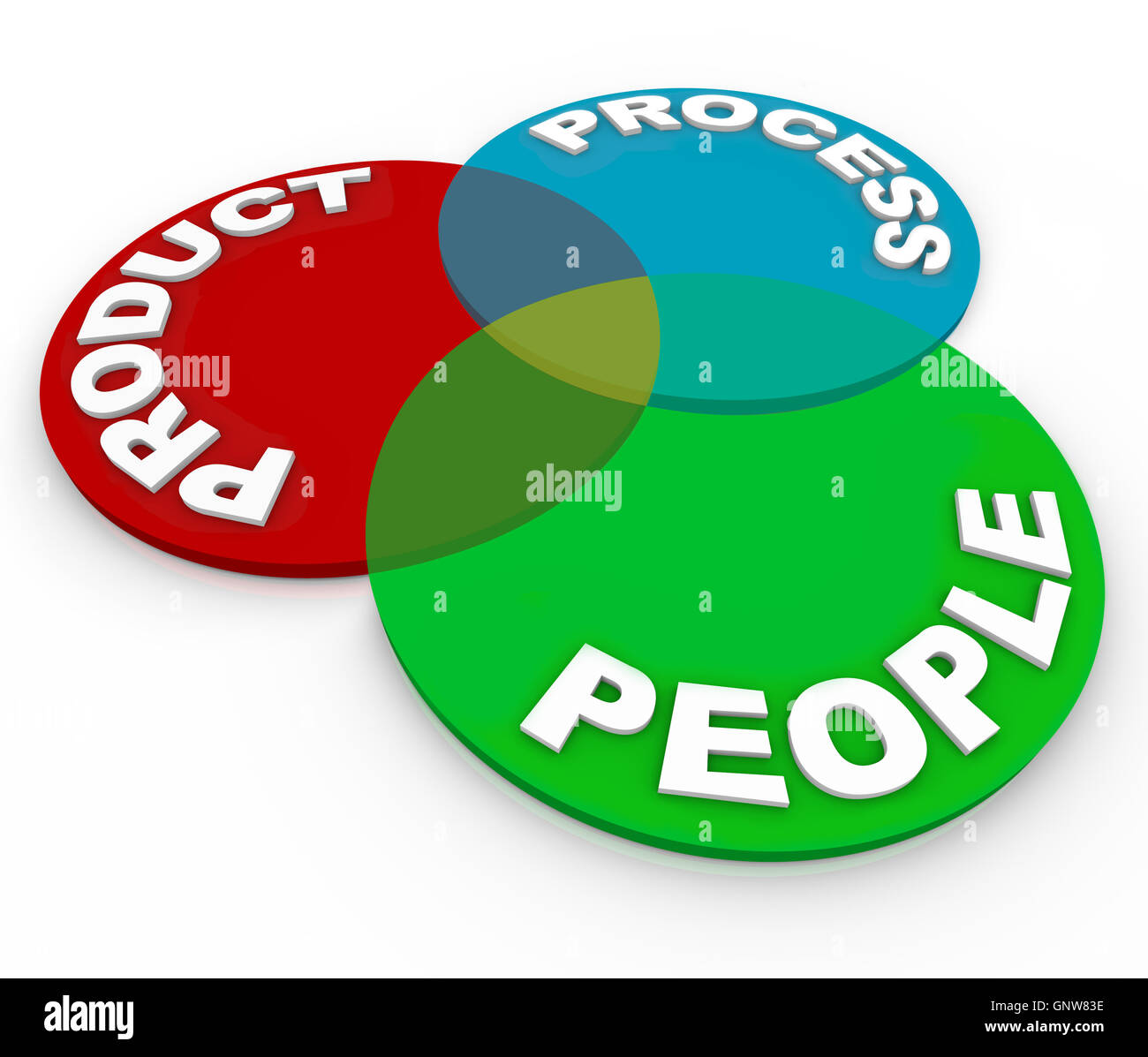 Venn diagram stock photos venn diagram stock images alamy product lifecycle planning venn diagram people process stock image ccuart Gallery