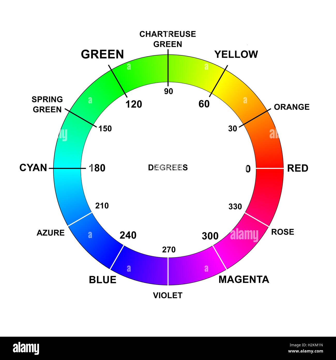 Color Colors Wheel Names Degrees Rgb Stock Photo 122134705 Alamy