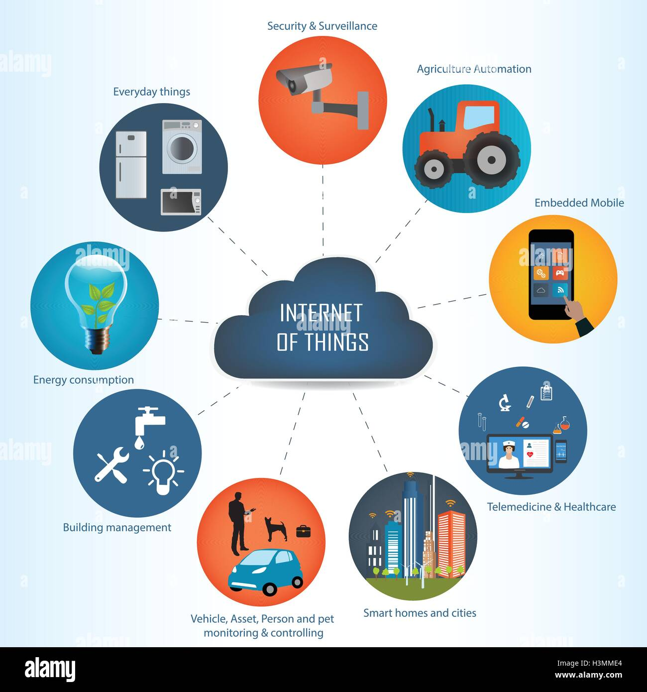 Internet of things concept and Cloud computing technology Internet networking concept. Internet of things cloud - Stock Image