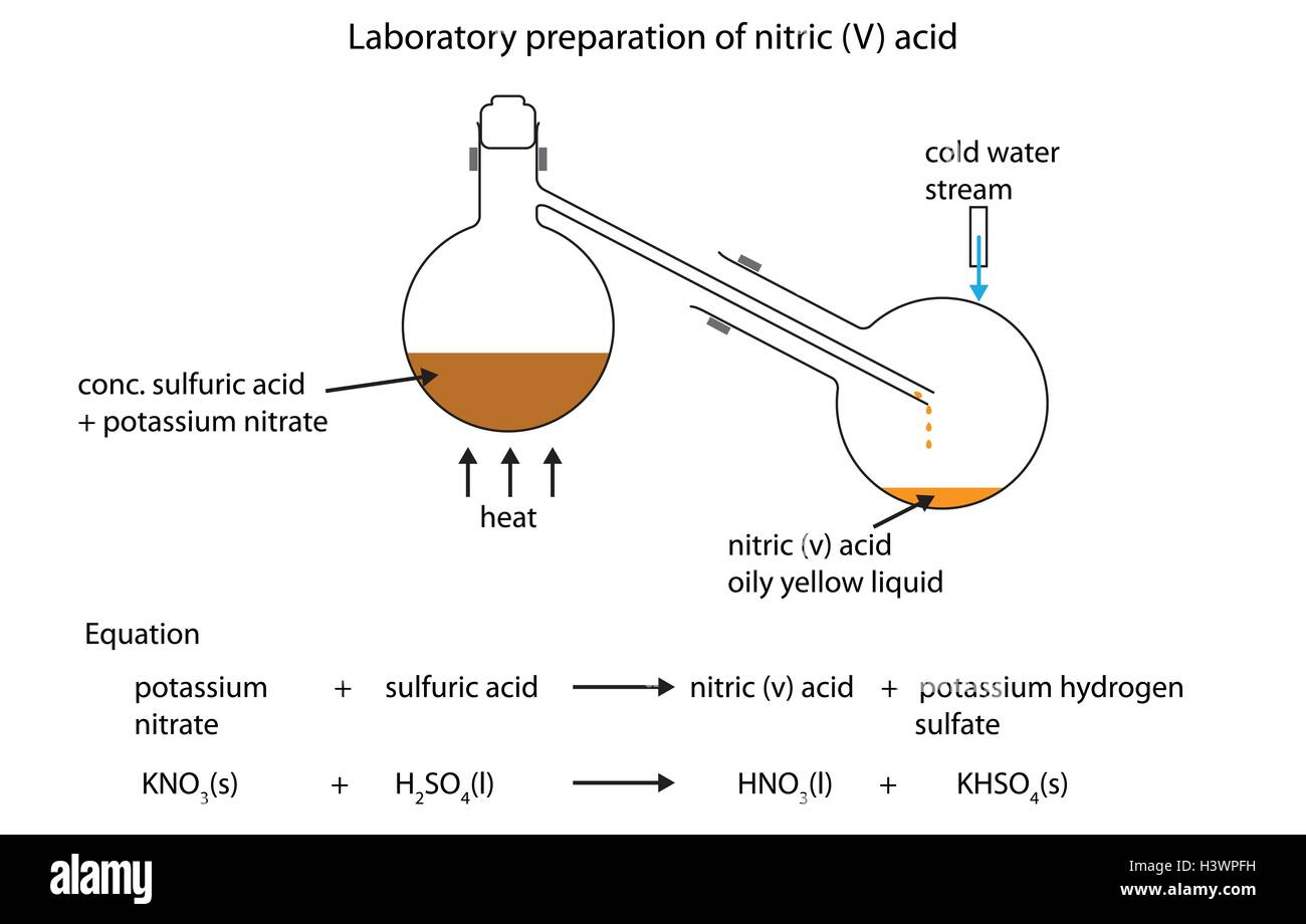 Laboratory Preparation Of Nitric  V  Acid Fully Labeled