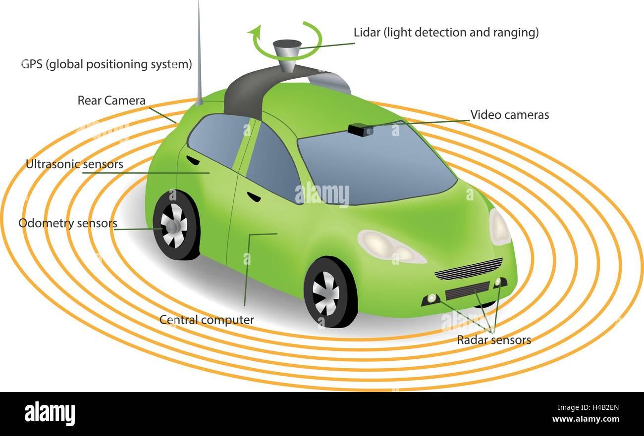 automobile sensors use in self