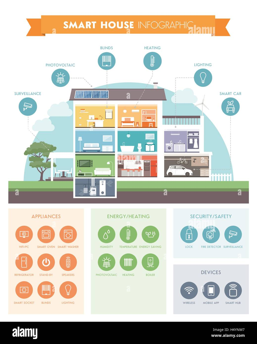 Smart House smart house system automation infographic modern building with