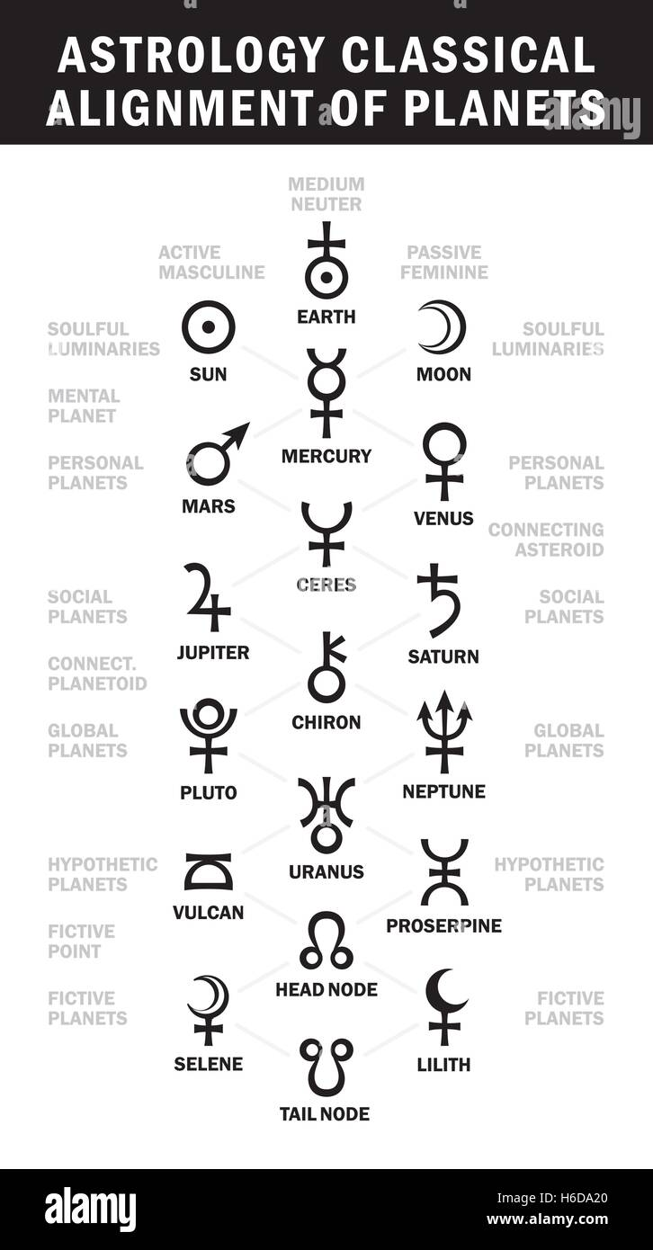 Astrology Classical Alignment Of Planets Essential Astrology