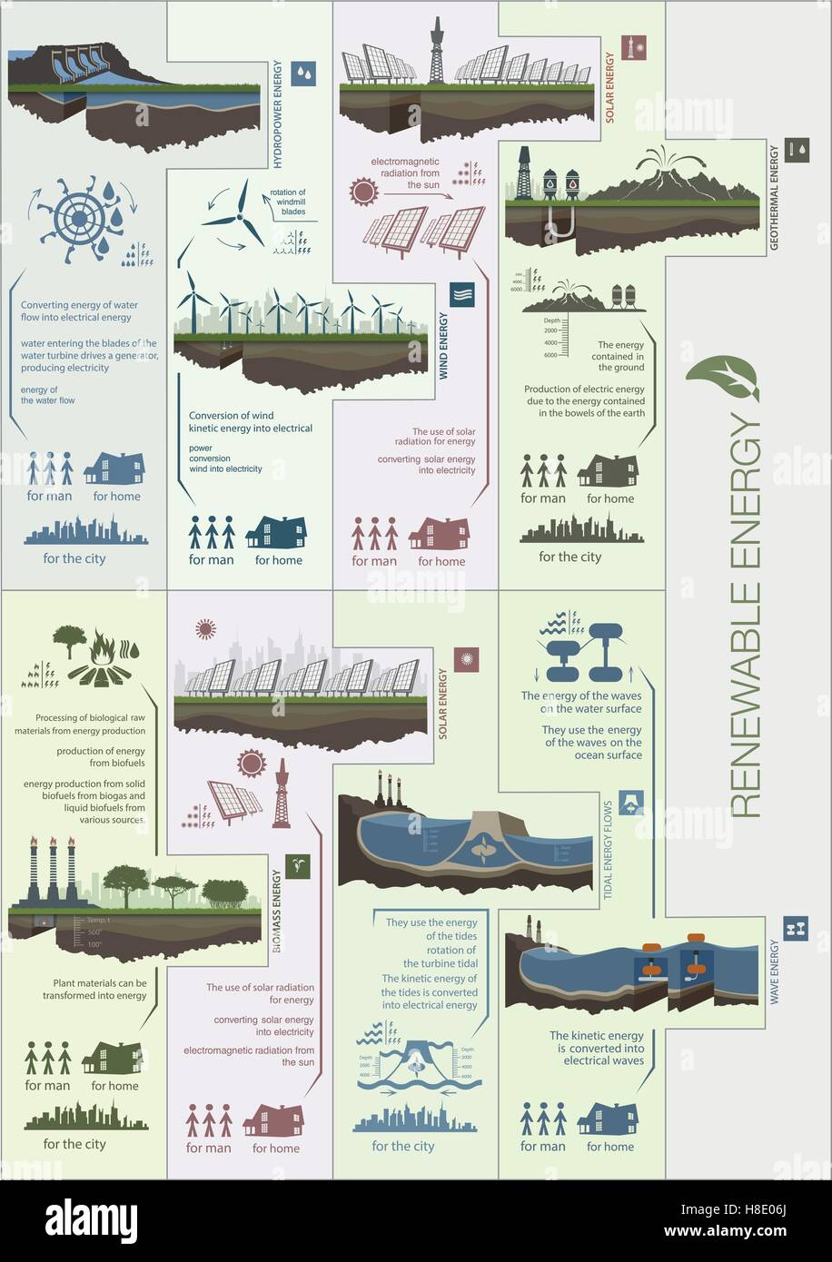 Plan Infographics Circuit Renewable Green Energy From Wind Water Solar Sun And Warmth