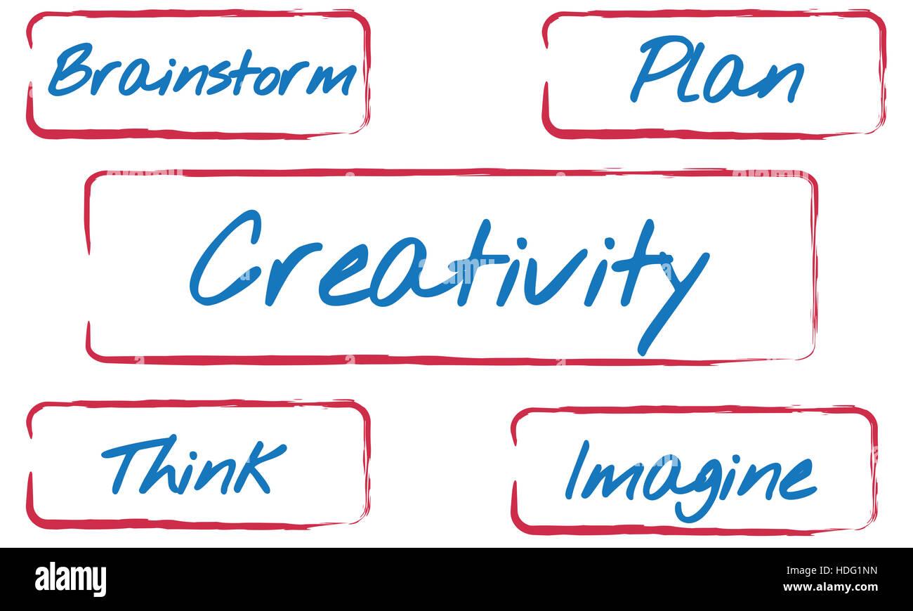 Creativity Fresh Ideas Inspire Concept - Stock Image