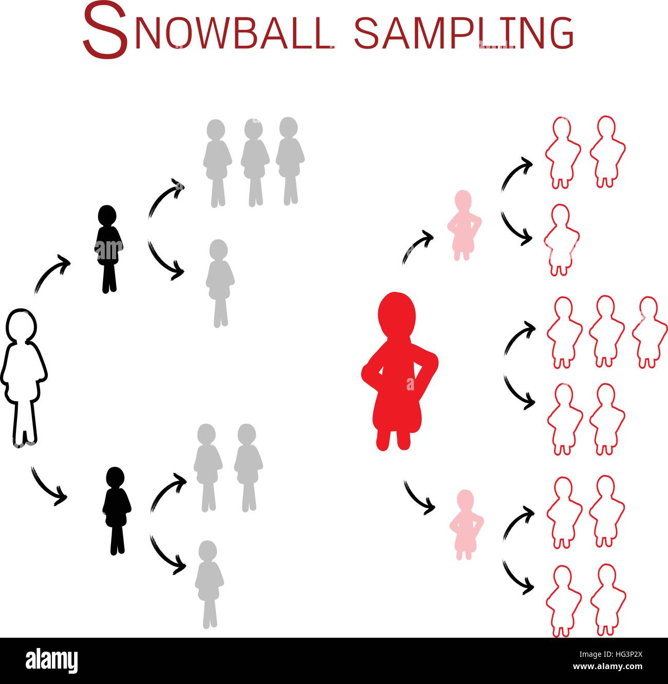 Two Set of Snowball Samplings, The Non-Probability Sampling Technique in Qualitative Research. - Stock Image