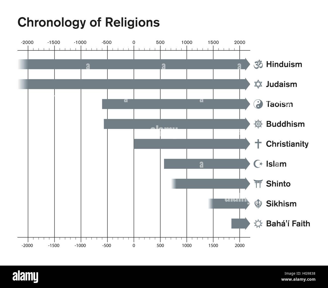 World religions chronology bar chart. Major religious groups timetable. Hinduism, Judaism, Taoism, Buddhism, Christianity, - Stock Image