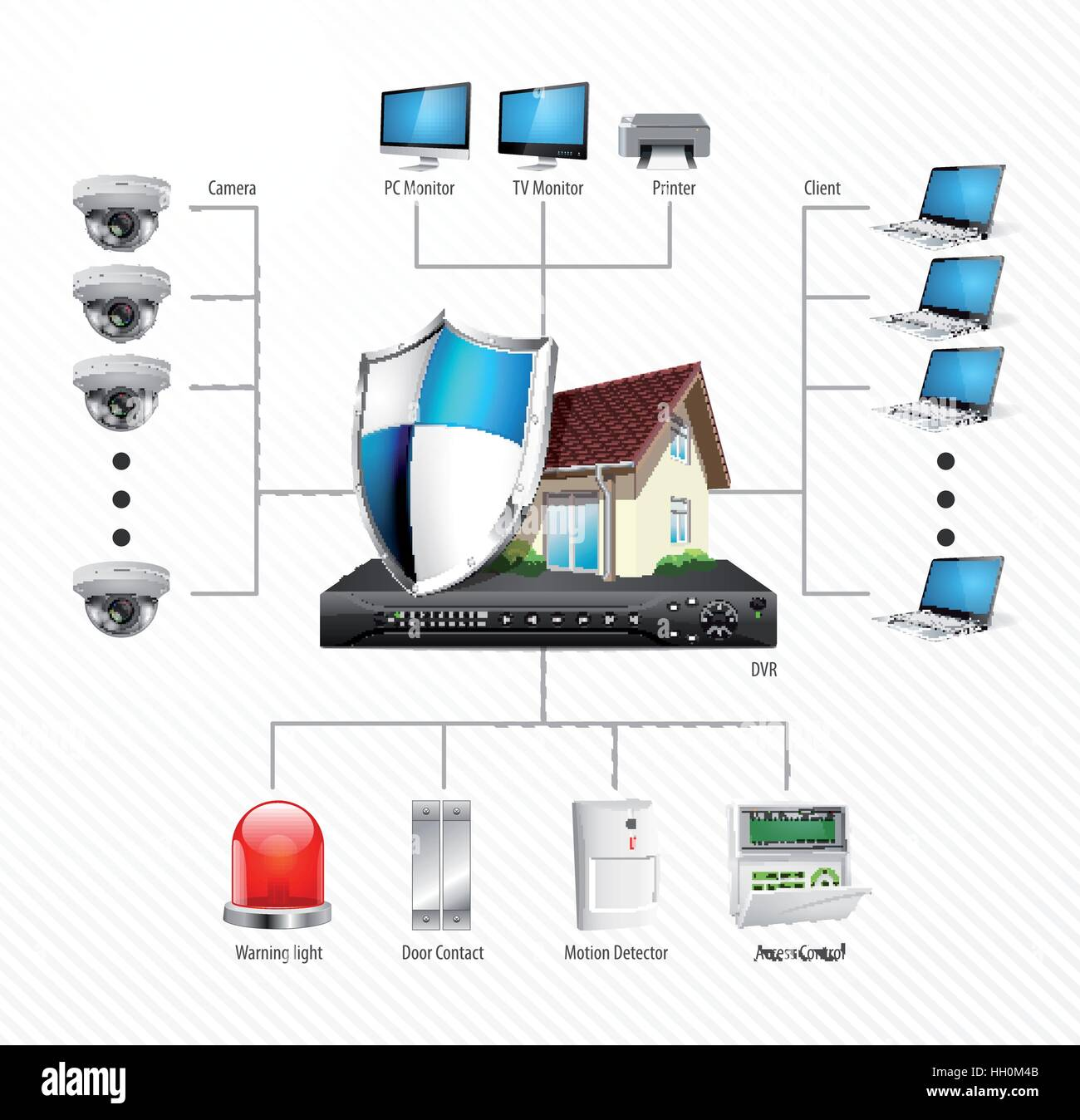 Home Security System Concept   Motion Detector, Gas Sensor, Cctv Camera,  Alarm Siren