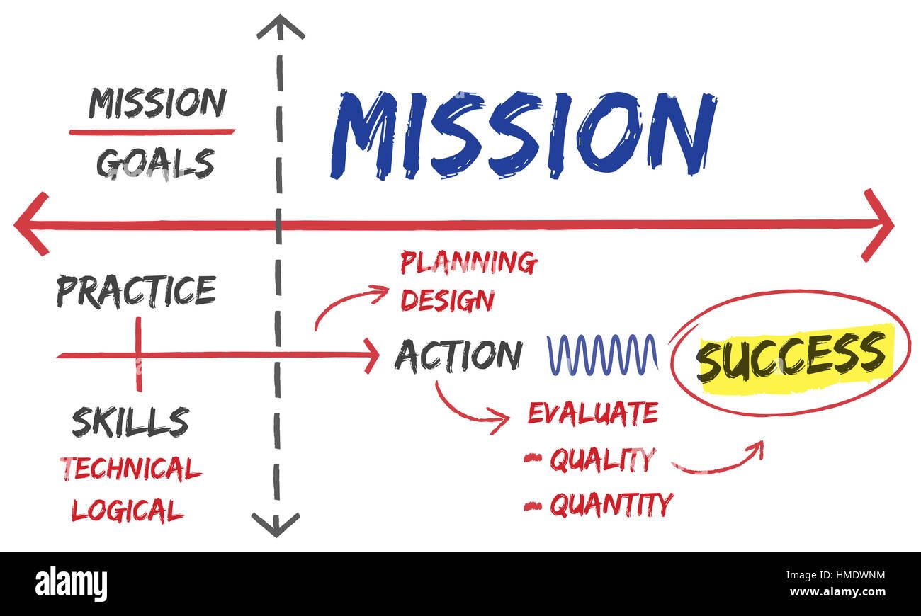 Target Achievement Goals Strategy Concept - Stock Image