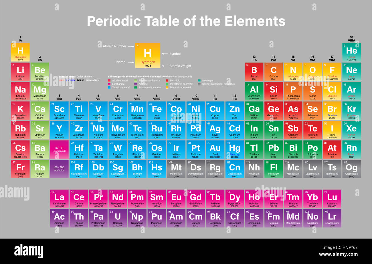 Periodic table of the elements vector illustration shows atomic periodic table of the elements vector illustration shows atomic number symbol name atomic weight state of matter and element category includin urtaz Image collections