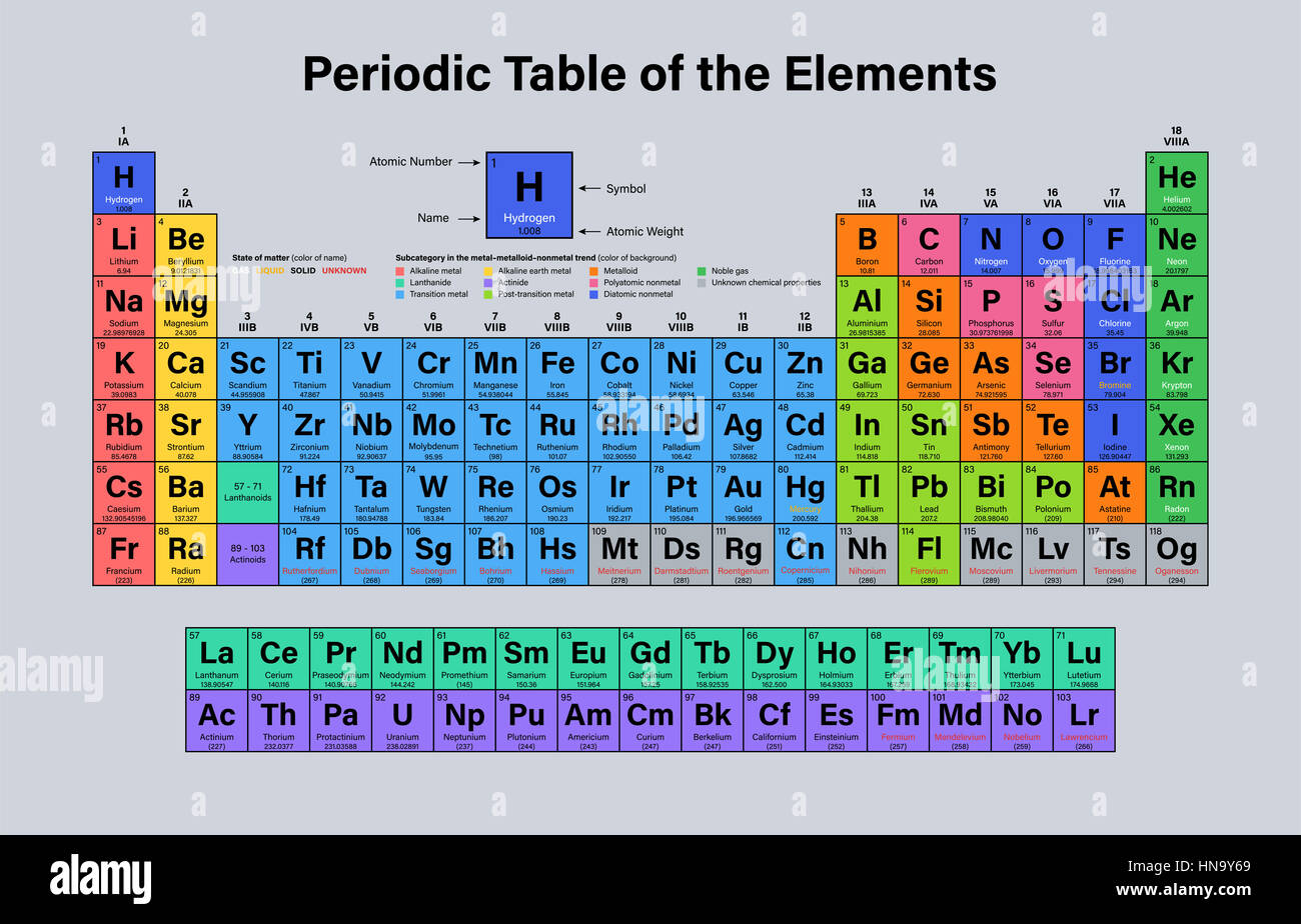 Periodic table of the elements vector illustration shows atomic periodic table of the elements vector illustration shows atomic number symbol name and atomic weight including 2016 the four new elements nihoni urtaz Images