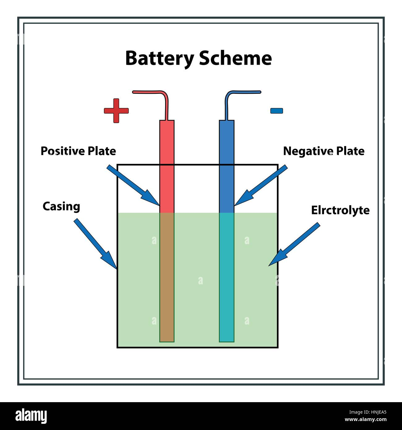 Galvanic Battery Stock Photos Images Alamy Arta Cutaway Diagram Show A Typical Alkaline Cell Or With Simple Scheme The Illustration Shows Main Elements Of Image