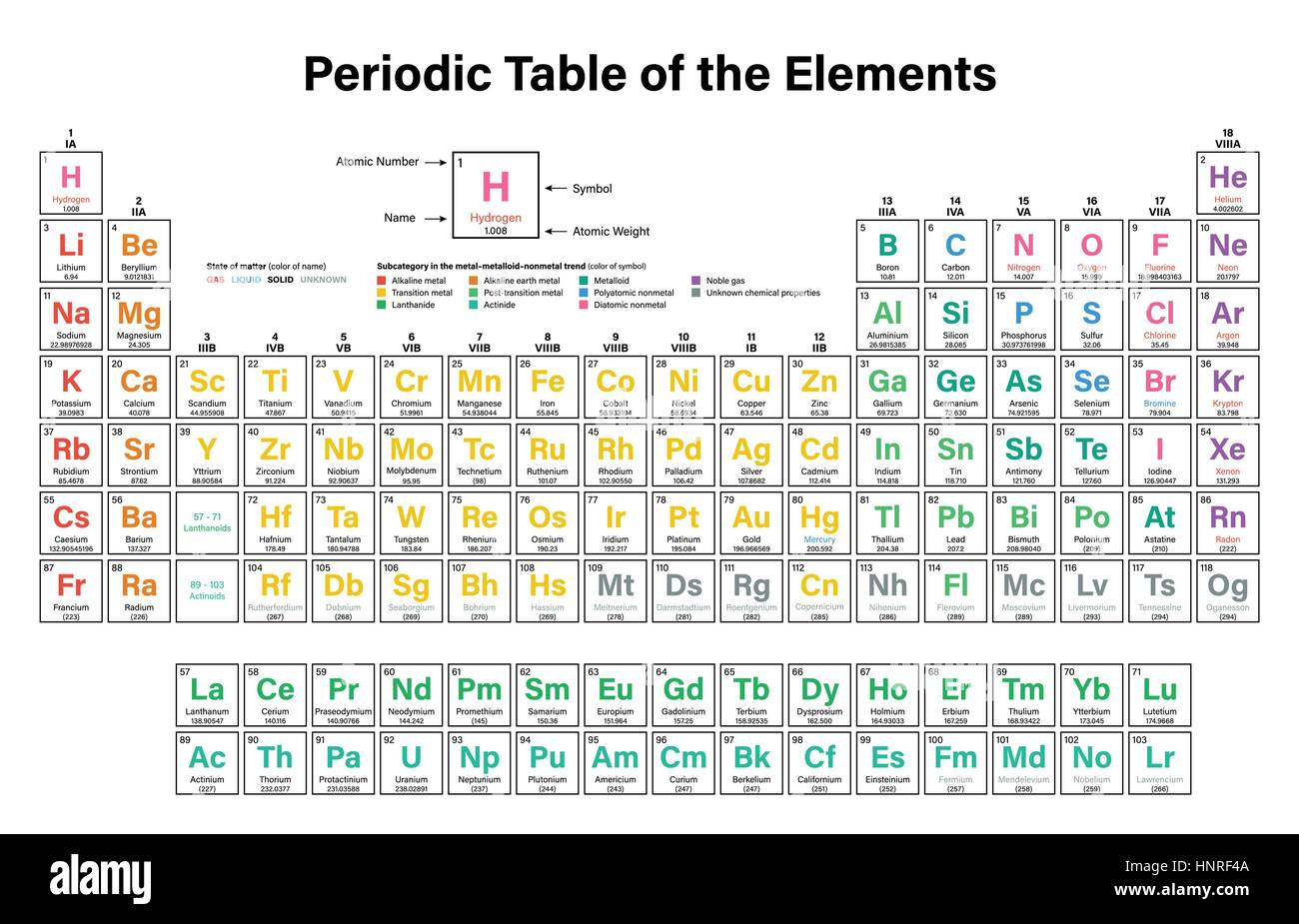Alkaline earth metals stock photos alkaline earth metals stock periodic table of the elements colorful vector illustration including 2016 the four new elements nihonium urtaz Gallery