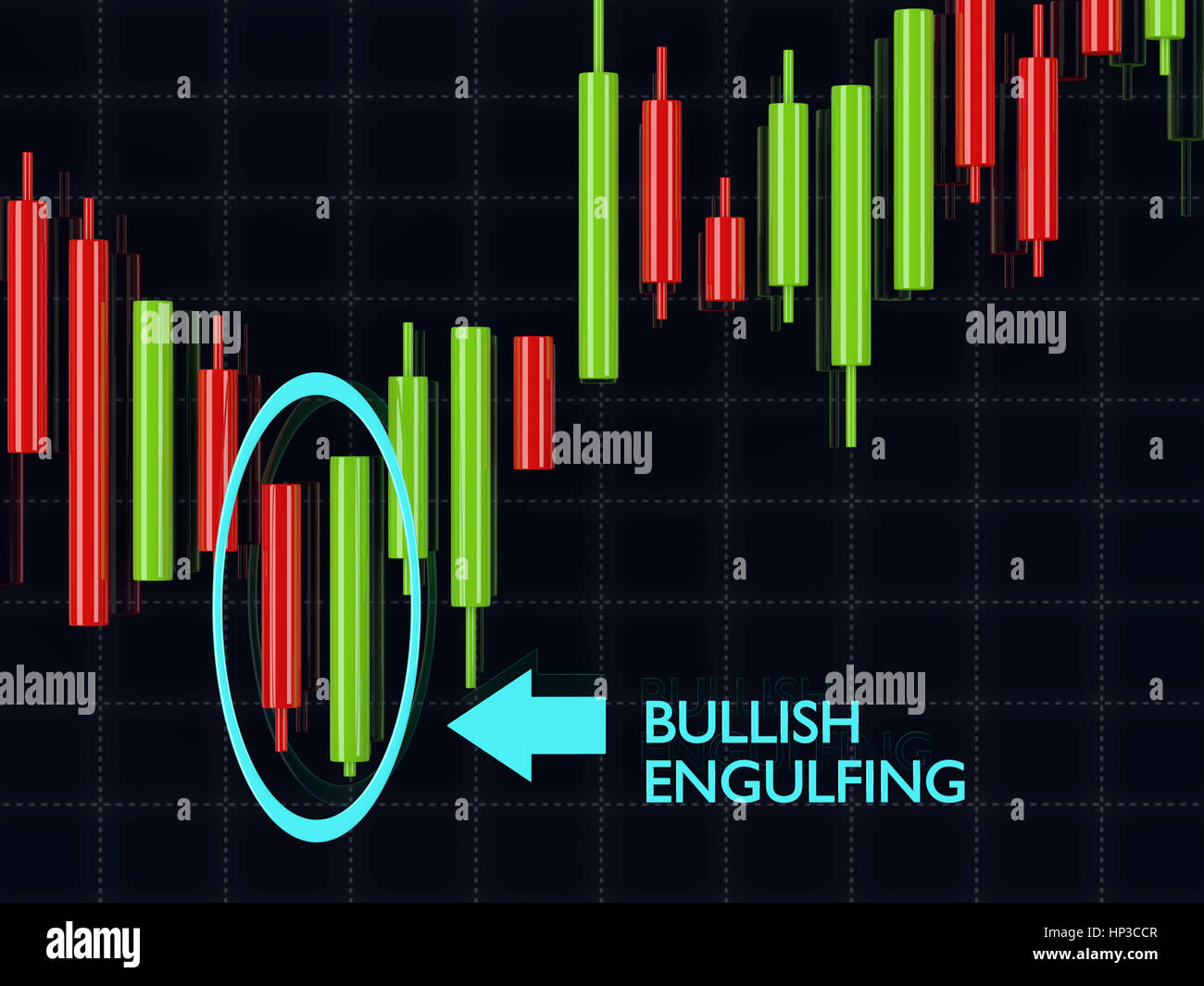 Engulfing pattern forex