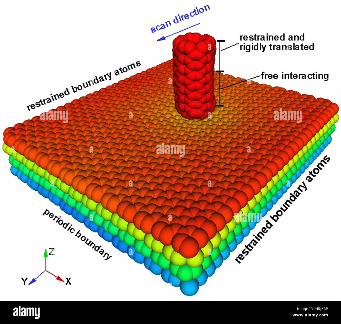 Graphene, Friction Research - Stock Image