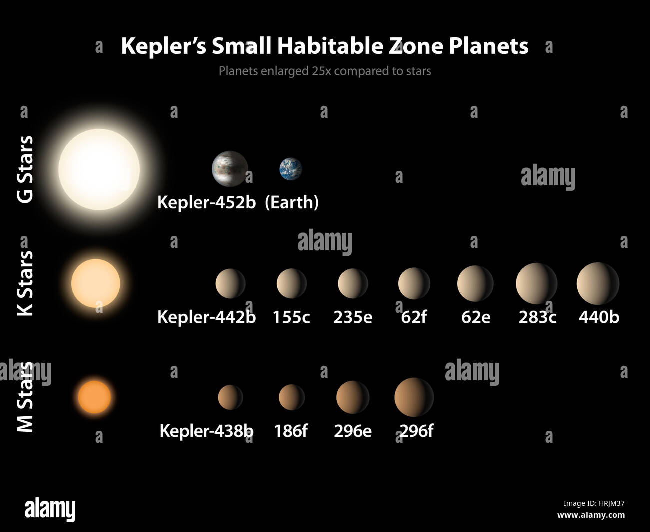 Exoplanets, Small Habitable Zone Planets - Stock Image