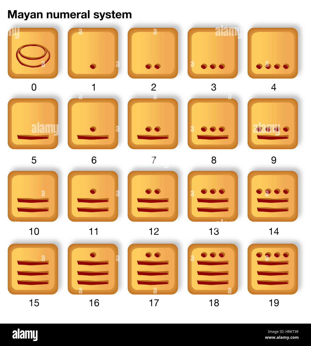 The Mayan number system, which is base 20 with simple grouping to base 5. numerals and numeral systems (BSE version) - Stock Image