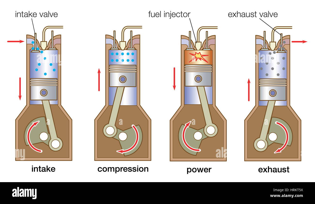 internal combustion engine, four stroke cycle in a typical diesel engine -  Stock Image