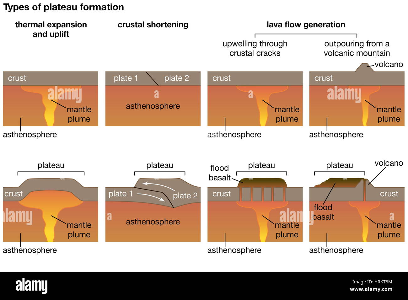 Three different types of plateau formations. landforms (Editor notes, Please create a diagram of the three different - Stock Image